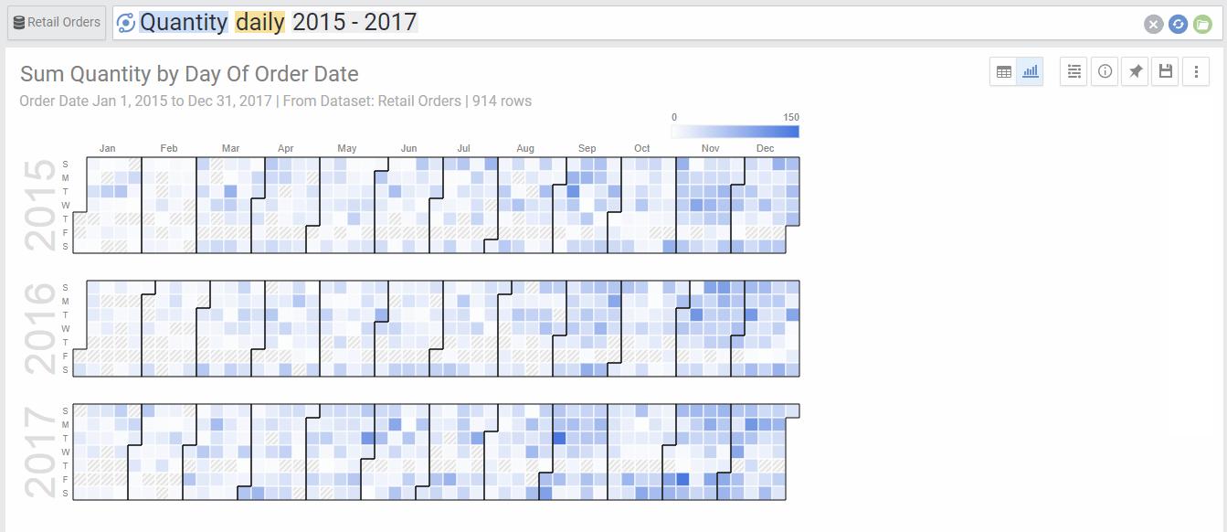 Calendar Charts