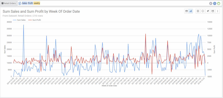 Line Chart 2 metrics