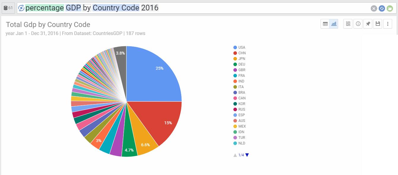 PercentageGdpByCountry