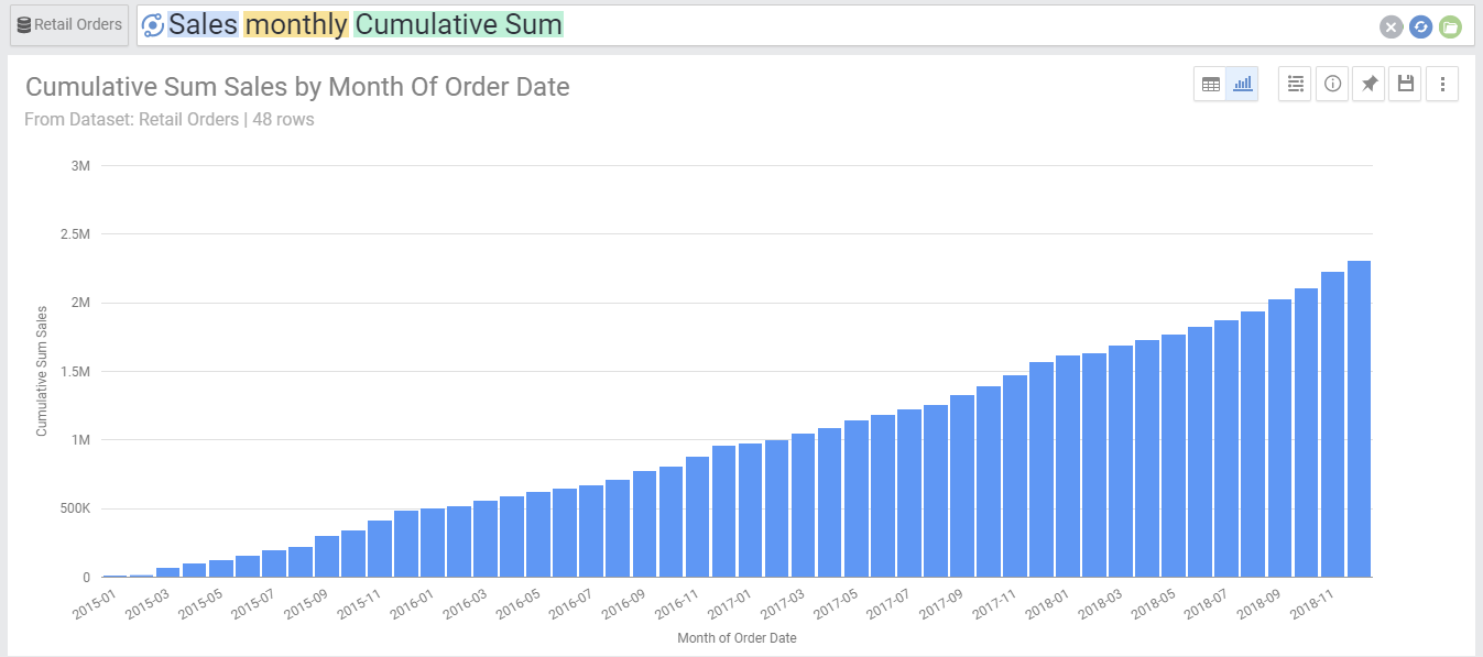 Sales Monthly Cumulative Sum