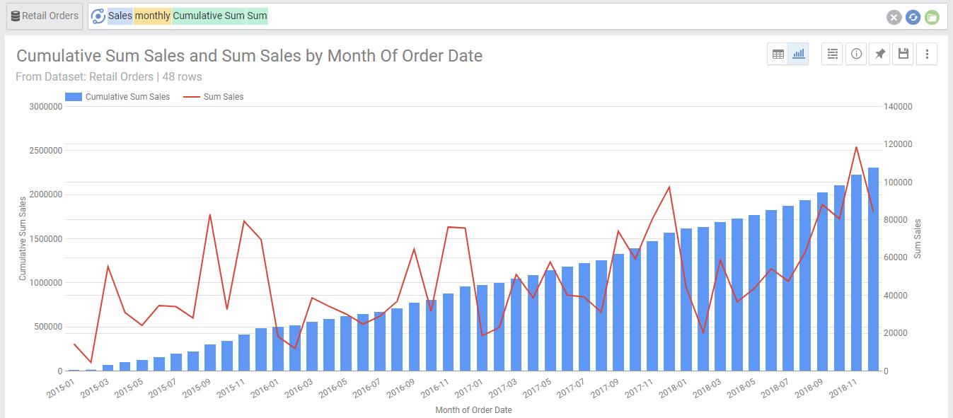 Sales Monthly Sum Cumulative Sum